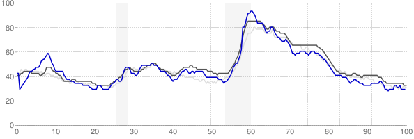 Bowling Green, Kentucky monthly unemployment rate chart